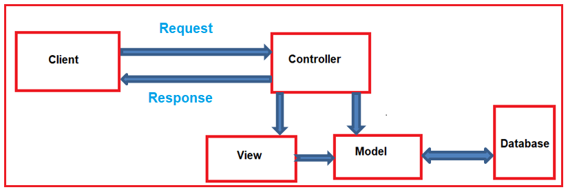 ASP.NET MVC Framework Model View Controller Diagram