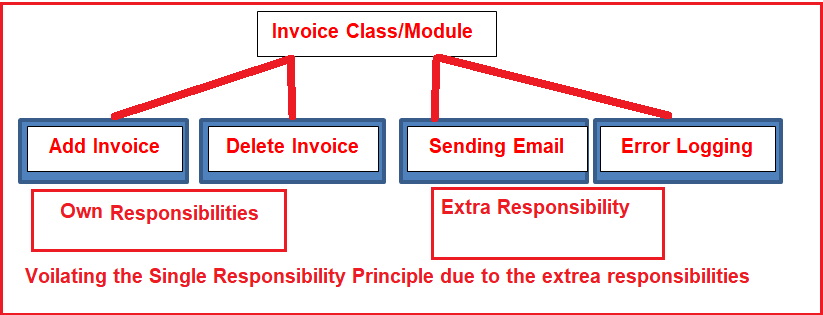 Voilatiing Single Responsibility Principle in C#