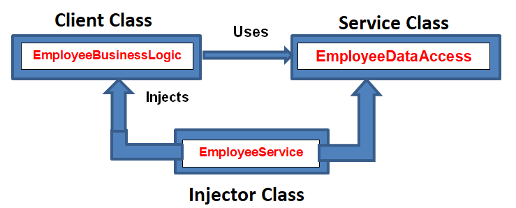 Dependency Injection Model