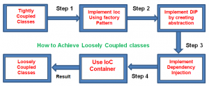 Inversion of Control flow diagram