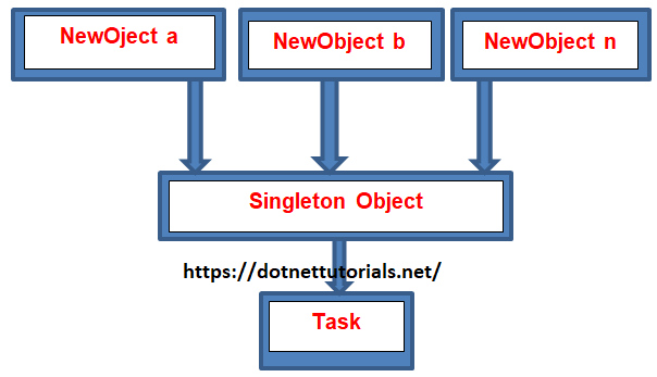 Singleton Class Sealed In Dotnet Dot Net Tutorials Impressive Singleton Pattern C