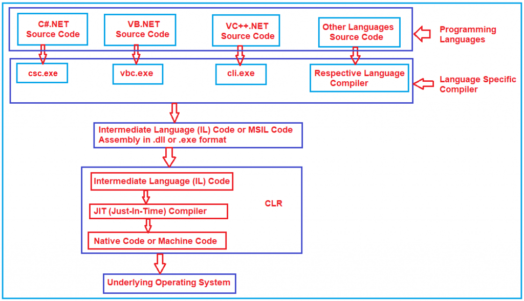 Common Language Runtime (CLR) in .NET