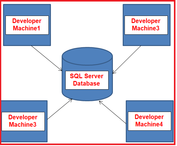 Using SQL Server Management Studio to connect SQL Server