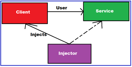 Dependency Injection Design Pattern in C#