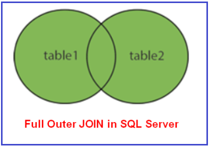 Full Outer Join Diagram in SQL Server