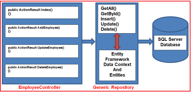 generic repository pattern in ASP.NET MVC