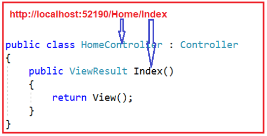 How Routing work in asp.net mvc?
