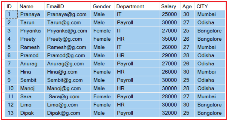 IN BETWEEN and LIKE Operators in SQL Server with Examples