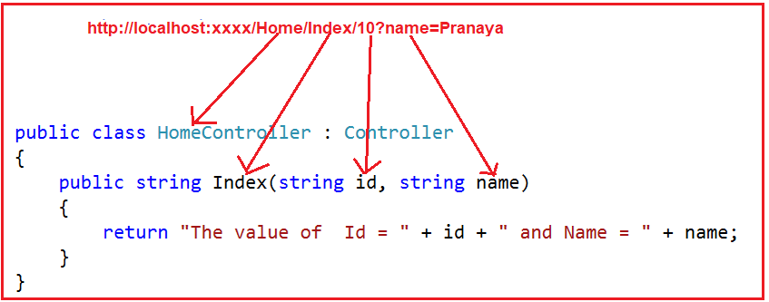 Mapping with Query String in MVC