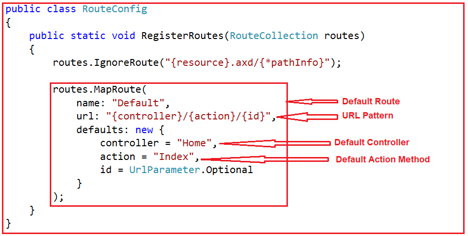 RegisterRoutes() method of the RouteConfig class