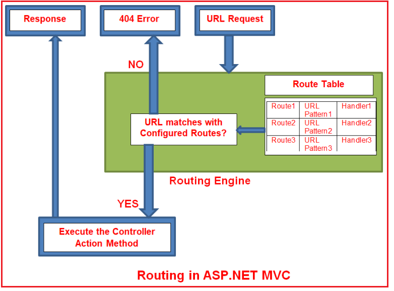 Routing in ASP.NET MVC Application