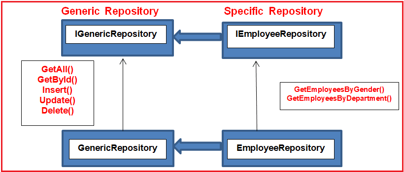 Using Both Generic and Non-Generic Repository Pattern in c#