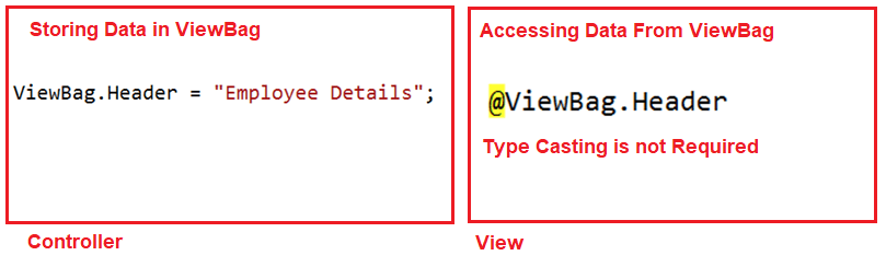 ViewBag in ASP.NET MVC with String Type