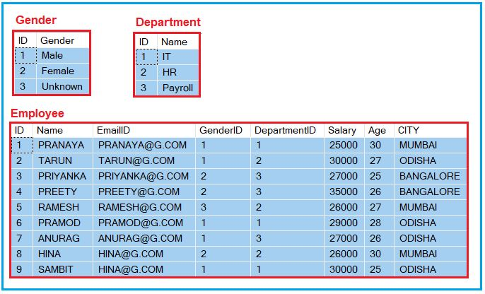 Where Clause in SQL Server with Examples