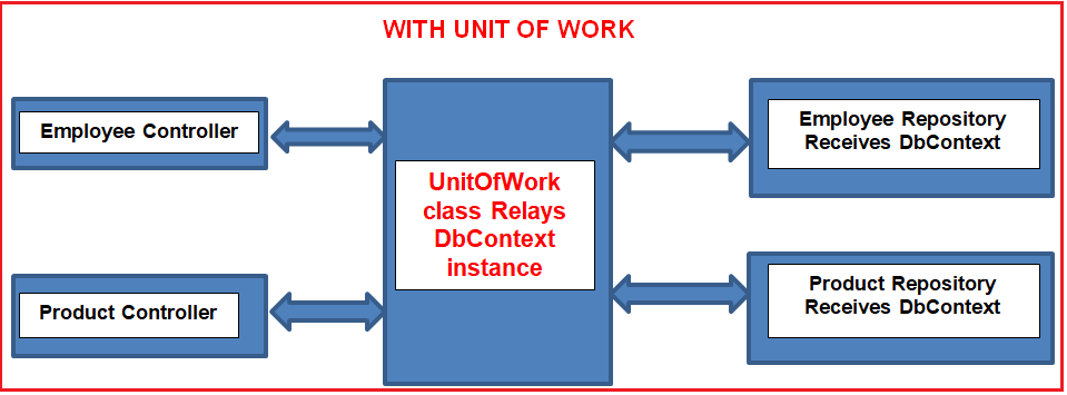 Unit of Work in Repository Pattern