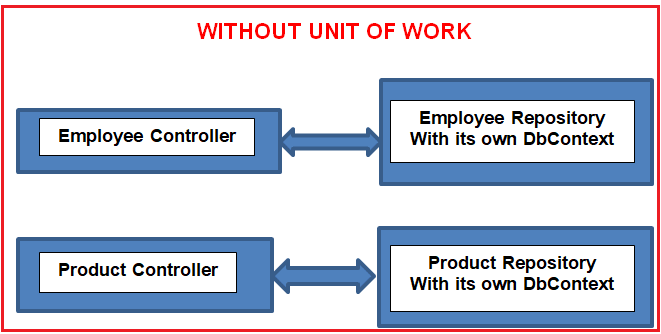 Repository Design Pattern Without Unit of Work