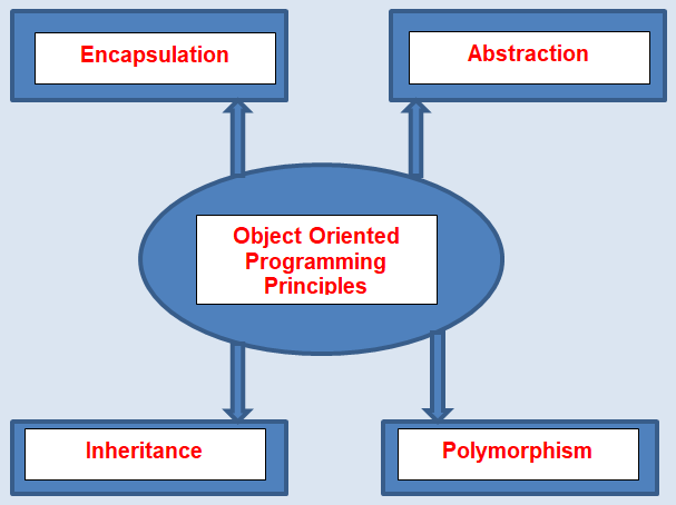 Object-Oriented Programming Principle in C#