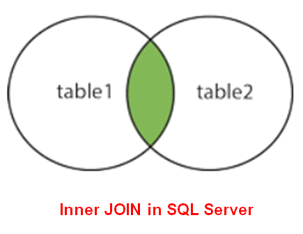 SQL Server Inner Join with real-time examples