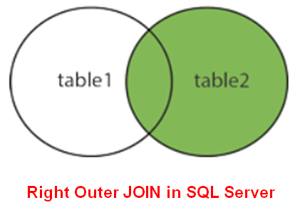 SQL Server Right Outer Join with real-time Examples