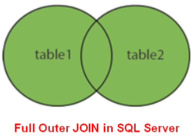 SQL Server Full Outer Join with real-time Examples