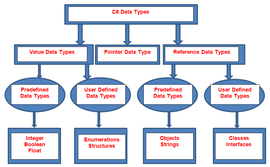 Data Types in C#