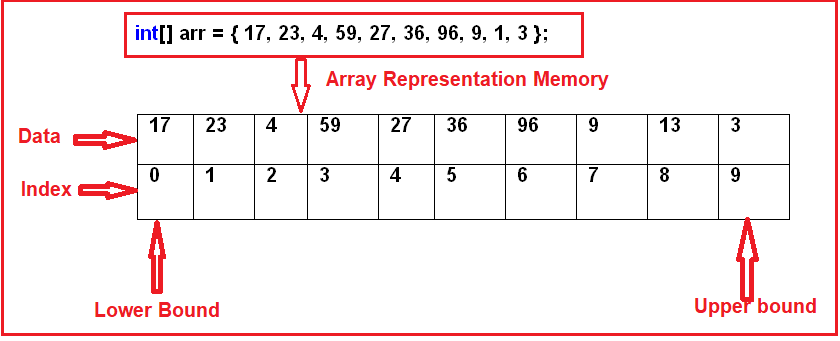 Arrays in C# Memory Representation
