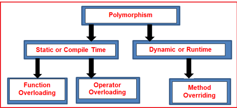 Classification of Polymorphism in C#