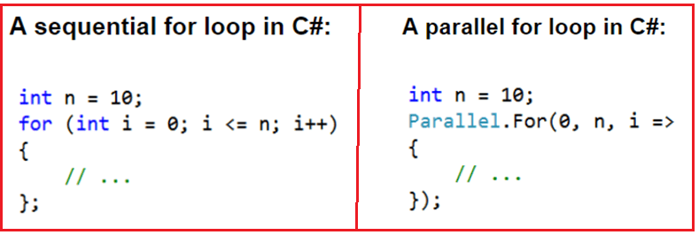 Parallel For Method in C#