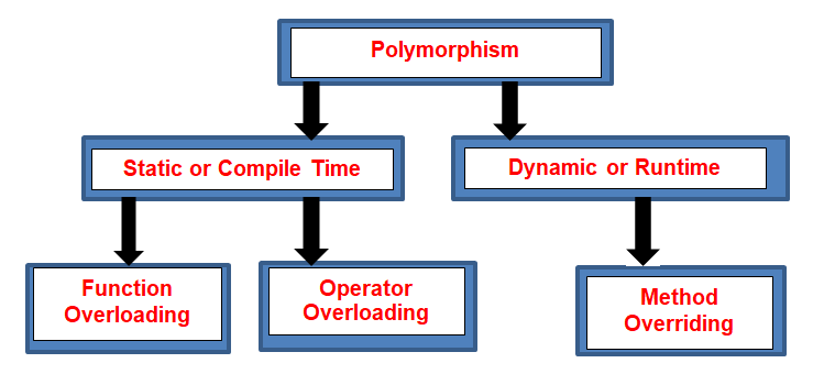 Types of Polymorphism in C#