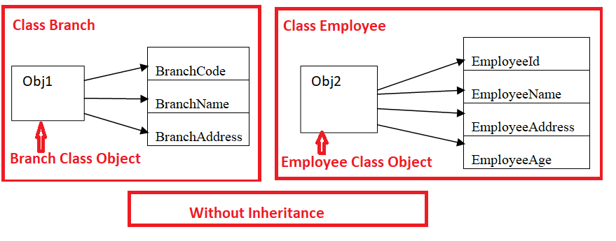 Without Inheritance implementation