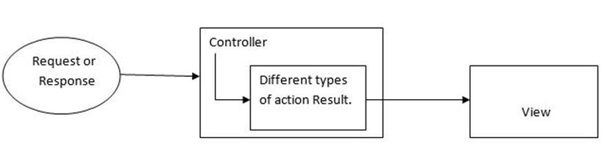 Action Result Overview in MVC
