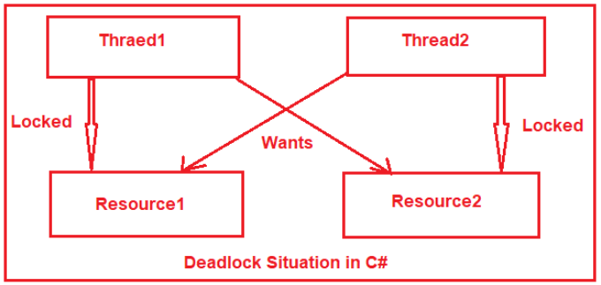 Deadlock Interview Questions and Answers in C#
