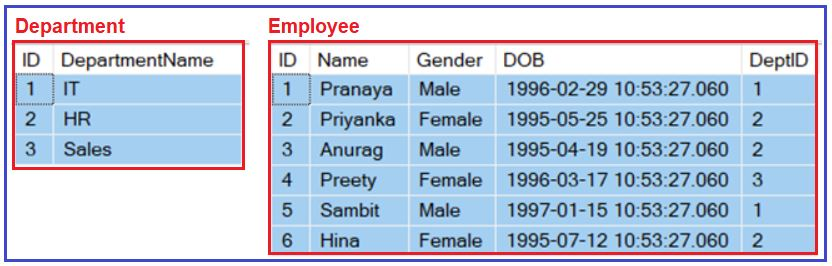 Example to Understand Multi-Statement Table-Valued Function in SQL Server