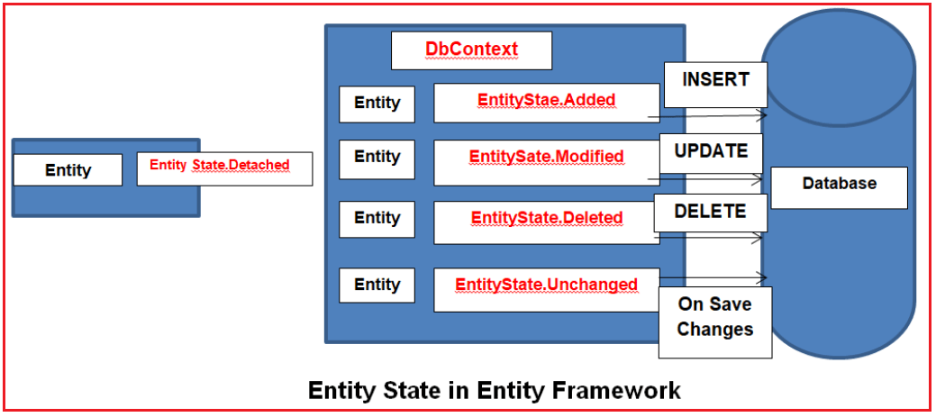 State Changes in the Entity Lifecycle