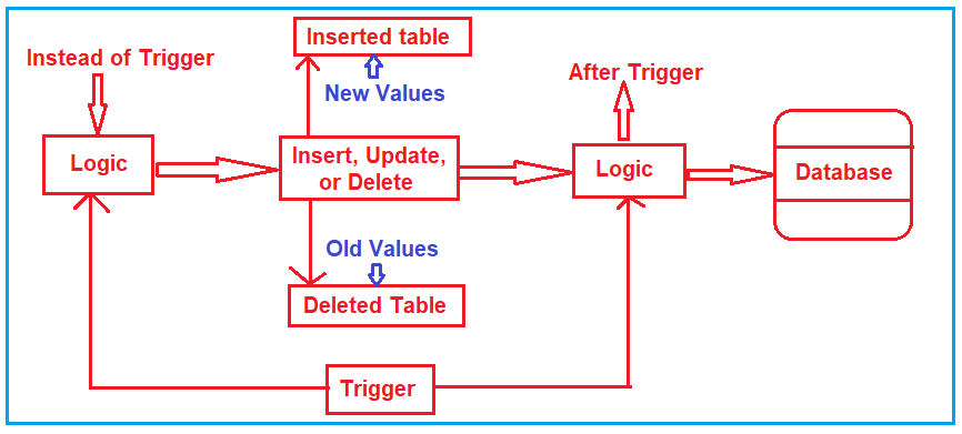 Inserted and Deleted Tables in SQL Server