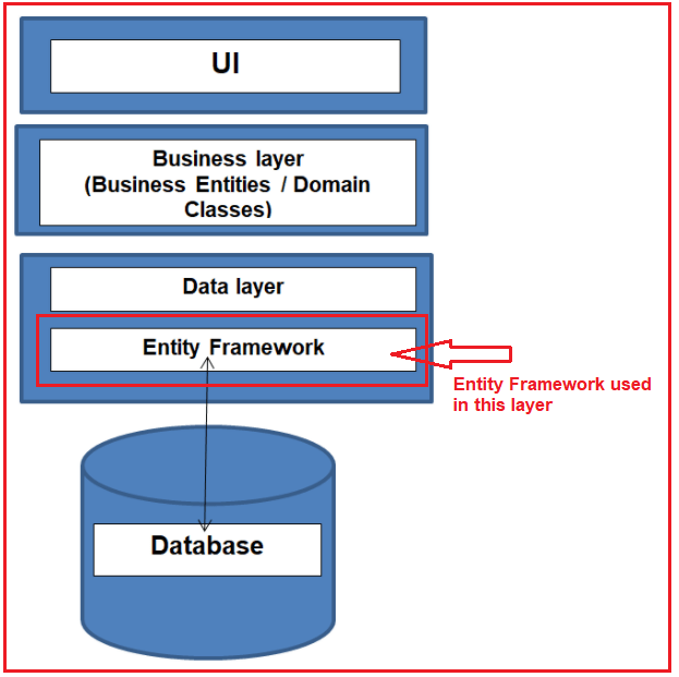 Where Entity Framework used in our application