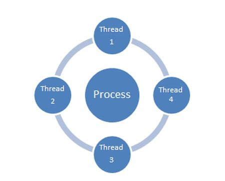 Multi-Threading Interview Questions and Answers
