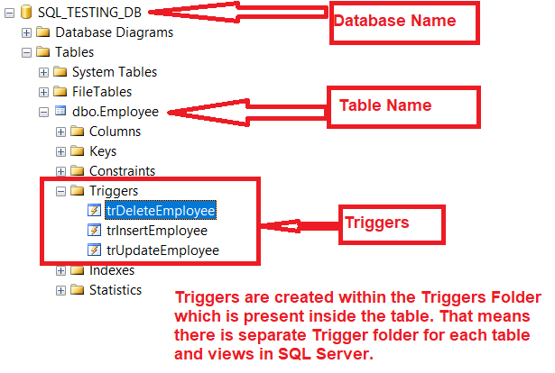 Where the Triggers are Created in SQL Server