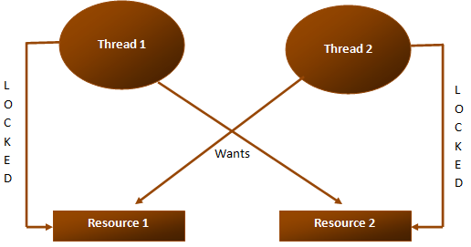 Multi-Threading Deadlock Interview Questions and Answers C#.NET