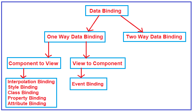 Types of Data Binding in Angular Application