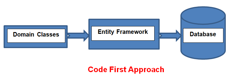 Development Approach with Entity Framework