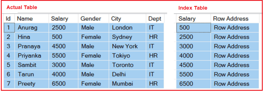 Index Table and Actual Table Relation in SQL Server