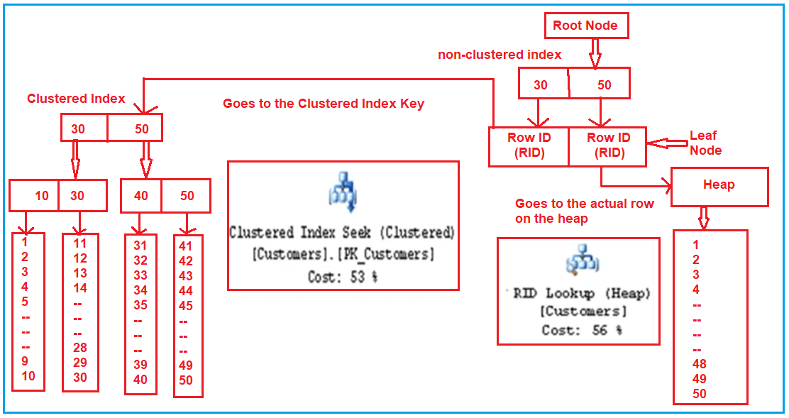 Non-Clustered Index in SQL Server