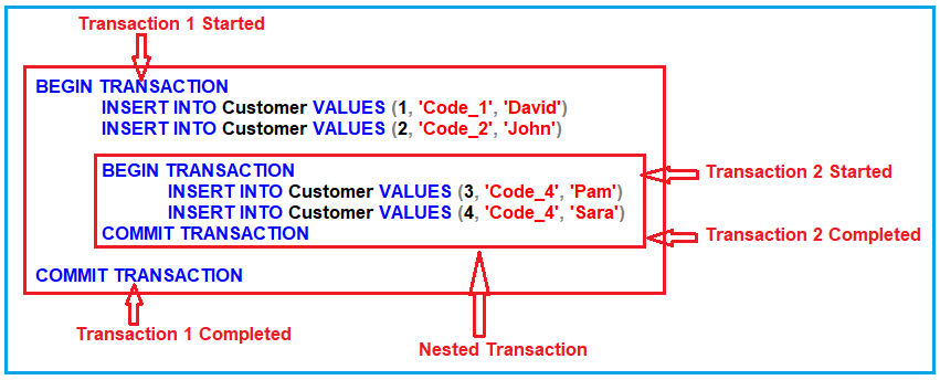 Understanding Nested Transaction in SQL Server: