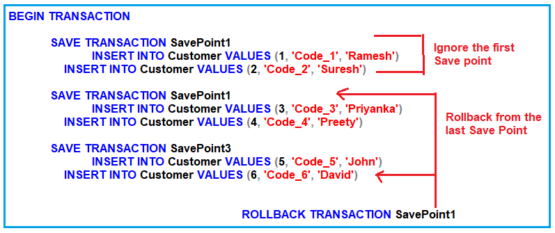 SQL Server transaction savepoints with the same savepoint name