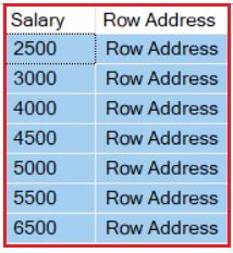 Advantages and Disadvantages of Indexes in SQL Server