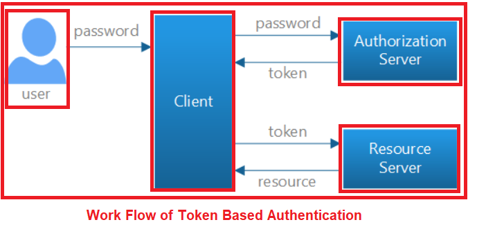 Token Based Authentication in Web API - Dot Net Tutorials