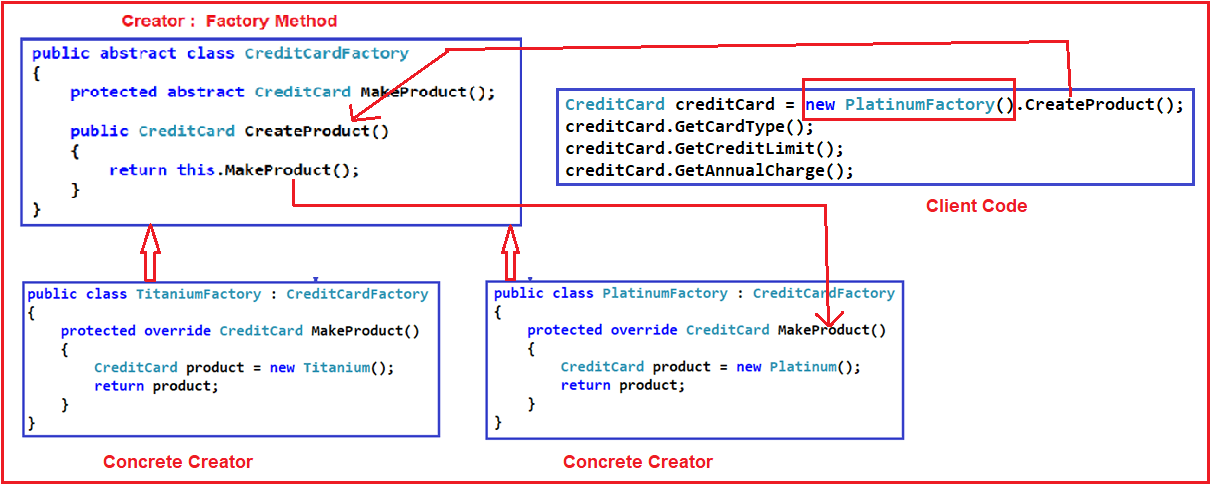 Factory Method Design Pattern in C#