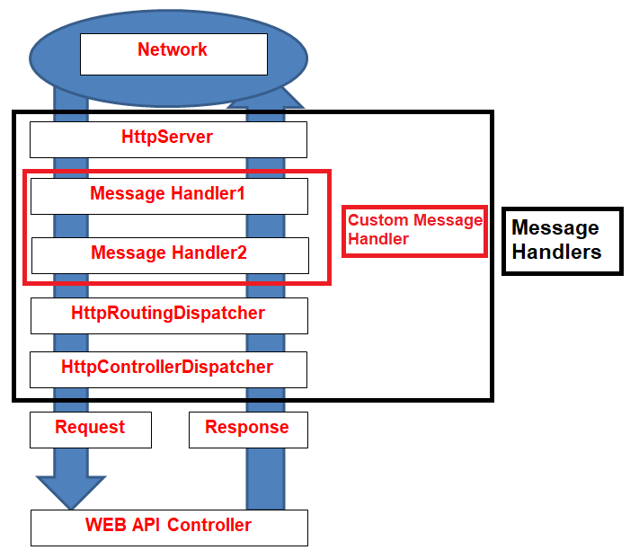 Server-Side HTTP Message Handlers in WEB API
