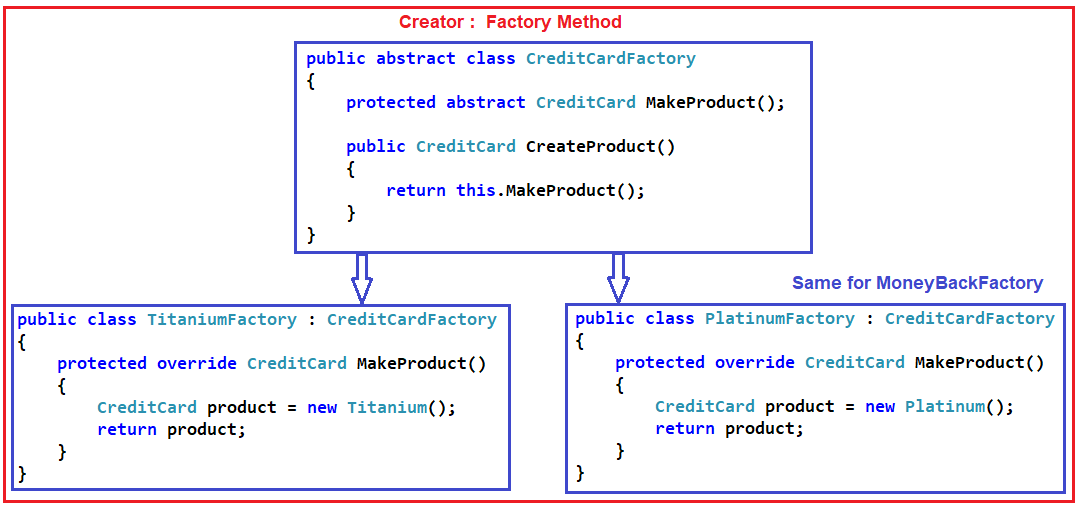 Factory Method Design Pattern in C# with Real-time Example